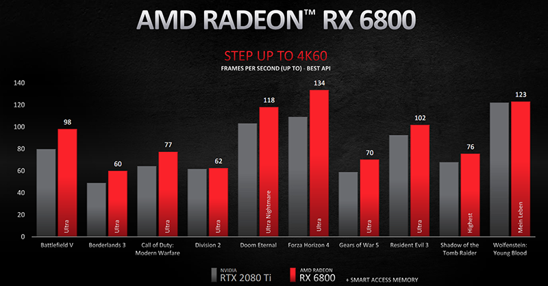 Radeon RX 6800 pret GeForce RTX 2080 Ti