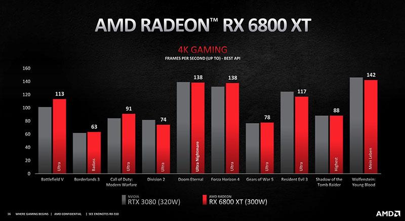 Radeon RX 6800 XT pret GeForce RTX 3080