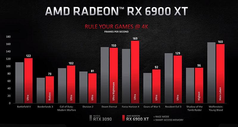 Radeon RX 6900 XT pret GeForce RTX 3090