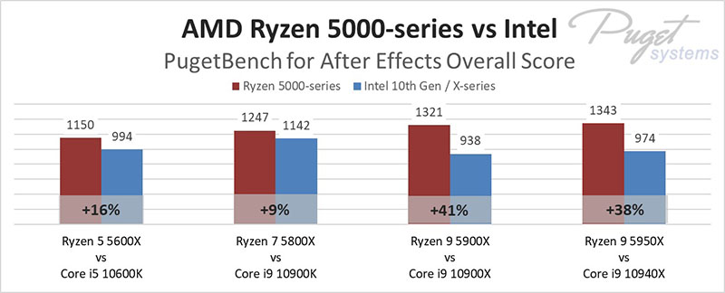 Ryzen 5 5900X pret Core i9-10900K programmā After Effects