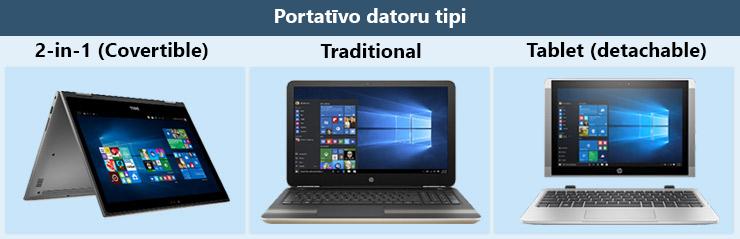 Portatīvo datoru tipi